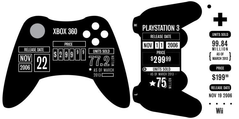 By the Numbers: Current Generation Consoles