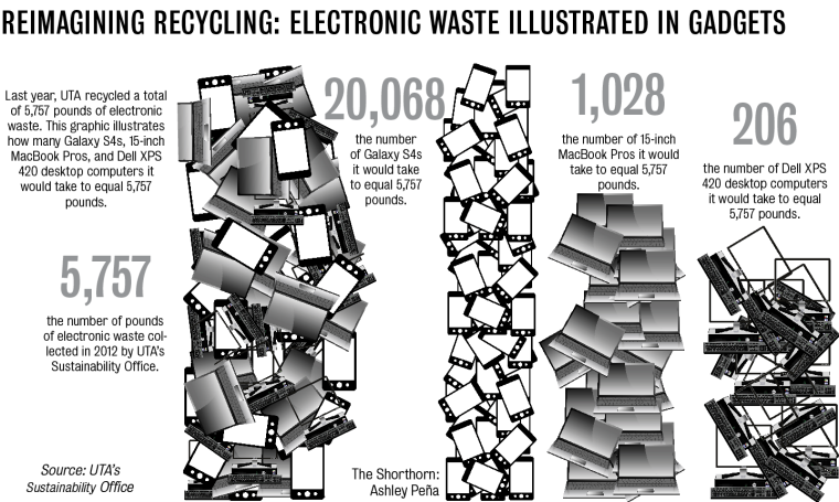 electronic waste recycling will be offered at america recycles day