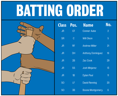 The Art of the Batting Order