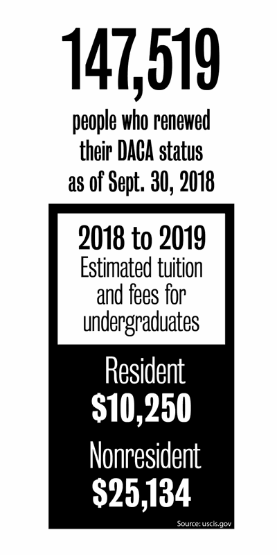 Proposed house bill HB 413 could reverse DREAM Act, impact DACA recipients