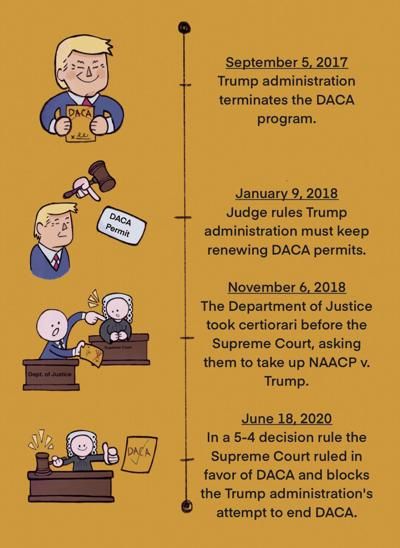 The past, present, and future of DACA