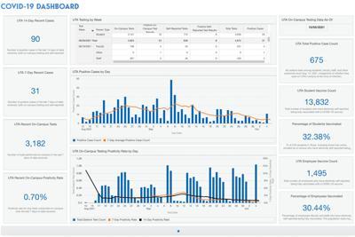 UTA's new COVID-19 Dashboard goes live