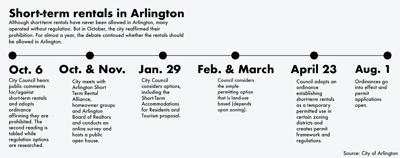 Arlington starts issuing short-term rental permits