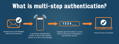 MyMav, UTA email accounts will require multifactor authentication this spring