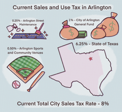 Possible sales tax increase sparks concern for Arlington residents