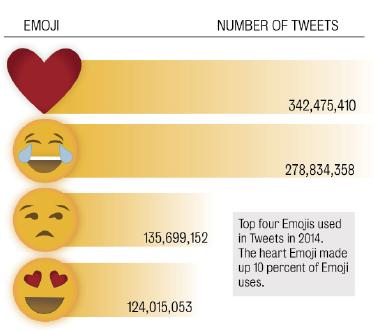 Fire emoji has large social media presence | Life +