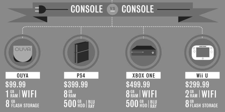 Console vs. Console