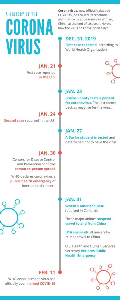 UTA and Tarrant County Public Health department take precautions to guard from the coronavirus
