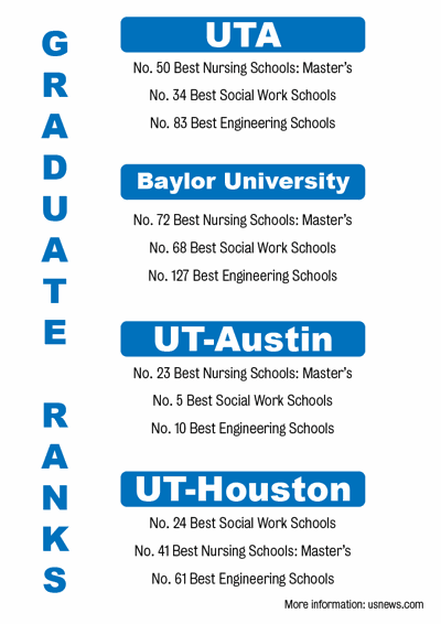 UTA graduate programs ranked among highest in US