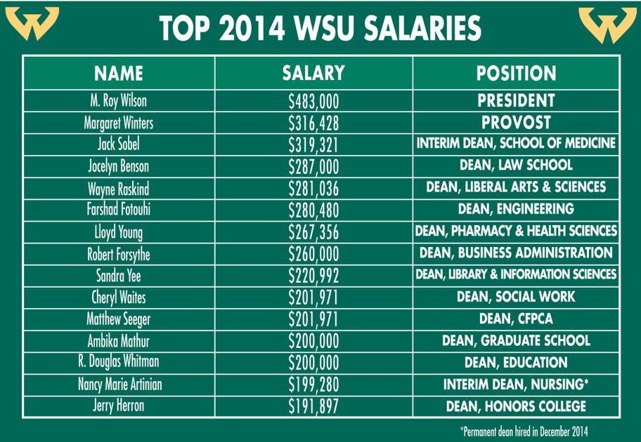 wayne state university salary guide