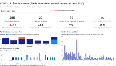 Detailed COVID-19 stats released for Montreal