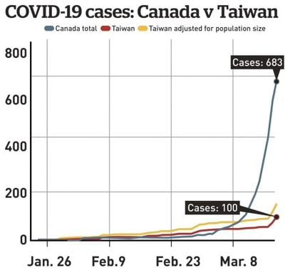 Taiwan Hong Kong And Singapore Lessons For Canada In Fighting Covid 19 Covid 19 Thesuburban Com