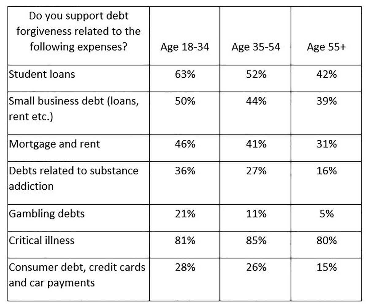 Survey says Canadians strongly support debt forgiveness for critical illness, death and job loss