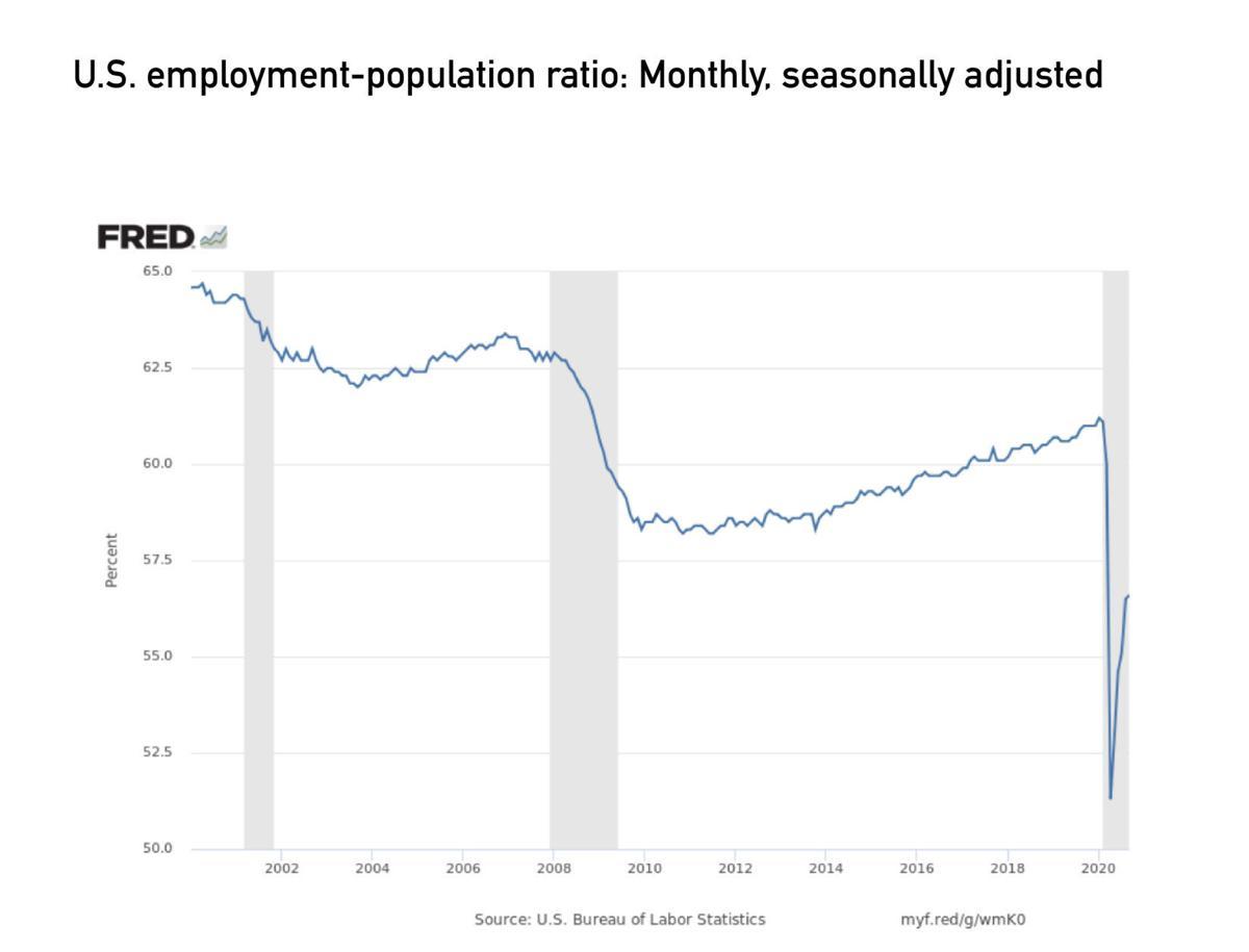 U.S.Employment-PopulationRatio: Monthly, Seasonally Adjusted.