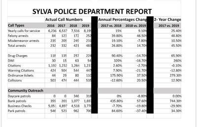 SPD crime stats 2019
