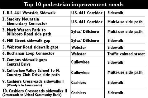 sidewalk plan places