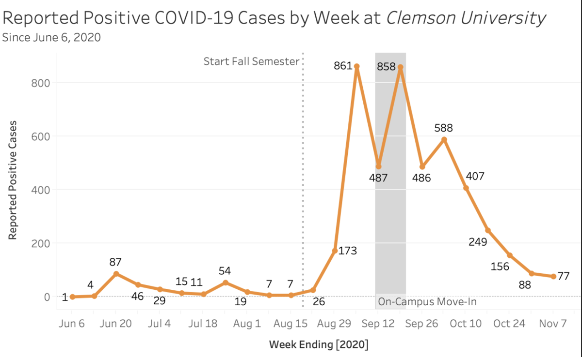 COVID-19 and Clemson