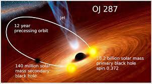 Black Hole Flare