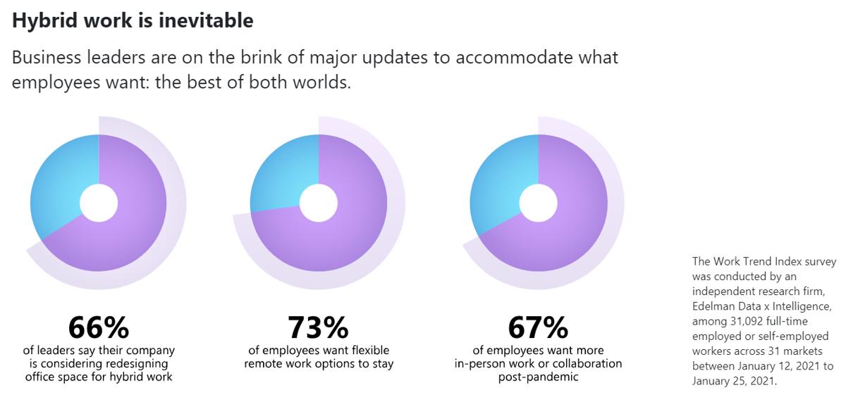 Microsoft 2021 Work Trend Index