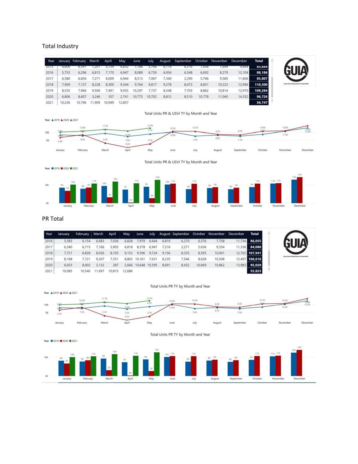 GUIA May 2021 Auto Sales Report