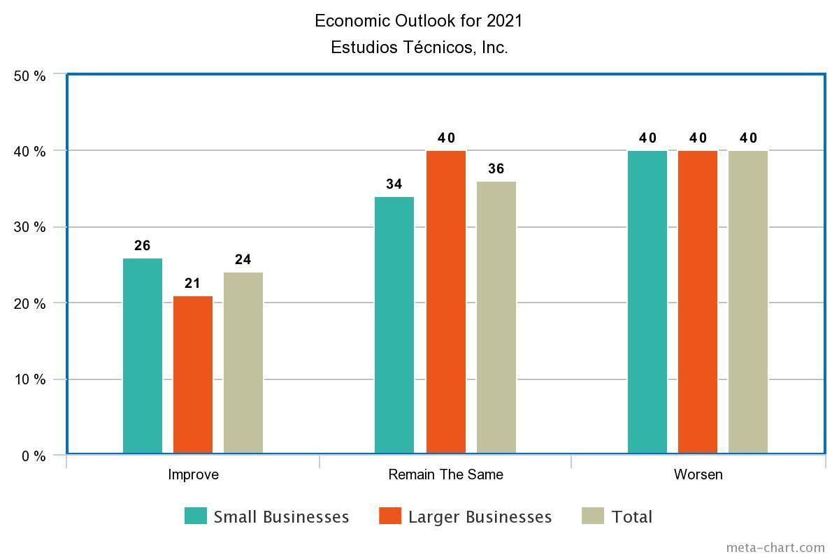 Entrepreneur Confidence Index 2020