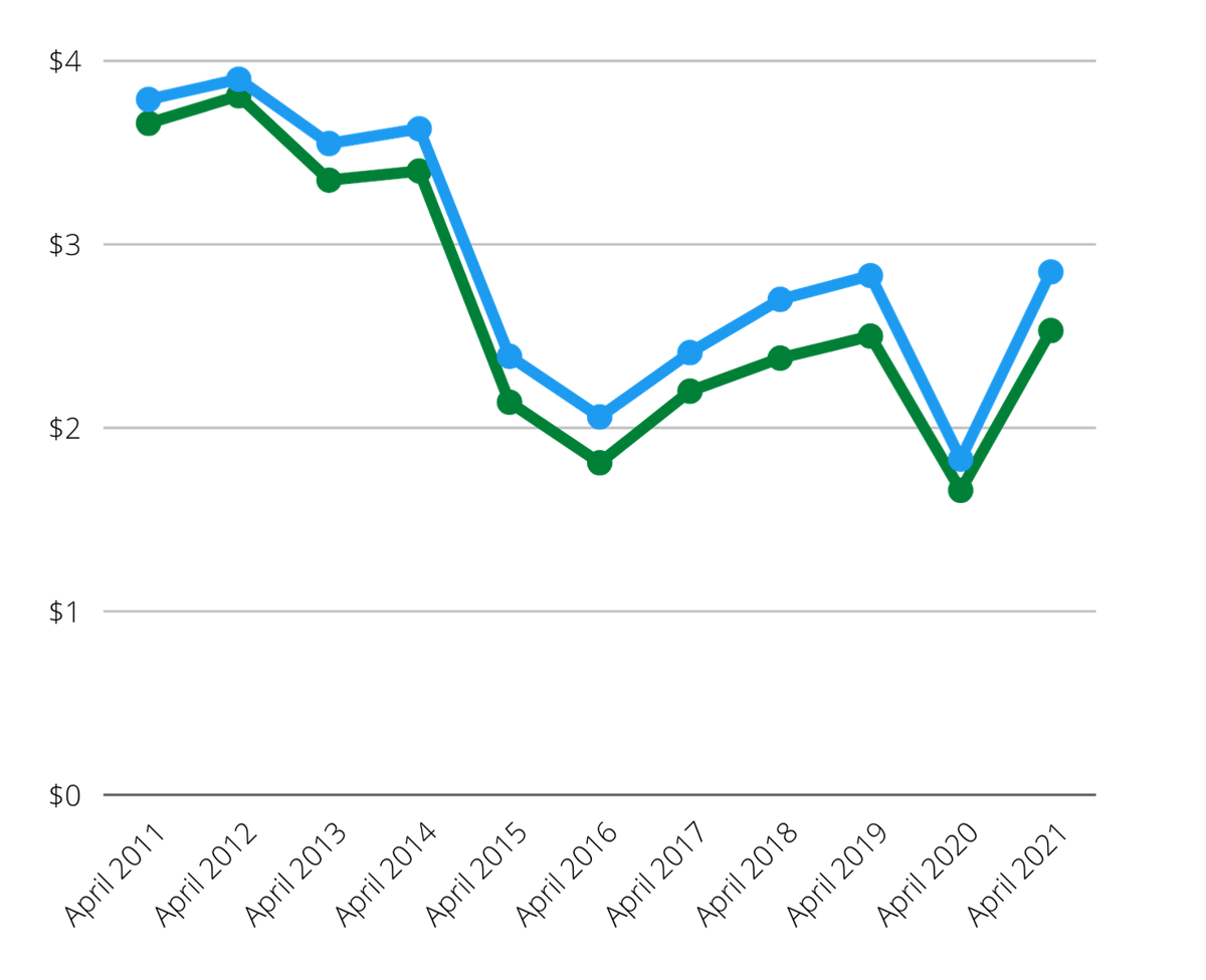 Gas Prices April 12
