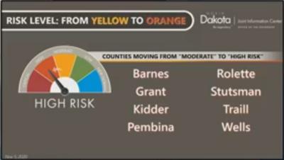 Covid Change to Orange