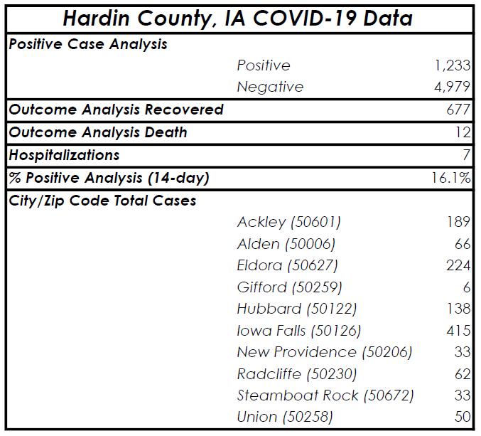 Greenbelt COVID Update 12-4-2020
