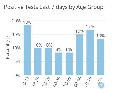 New COVID-19 Cases by Age