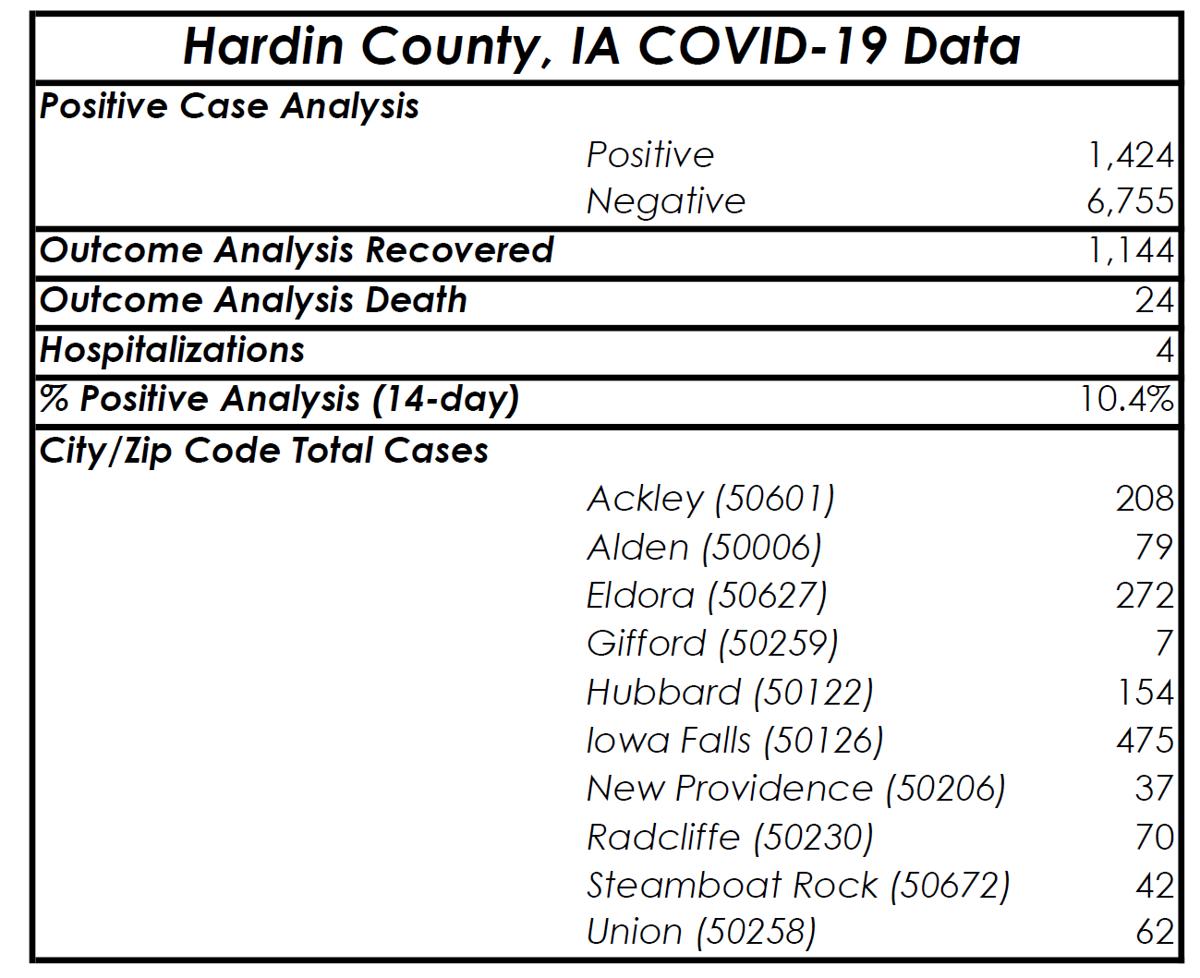 Dec. 25 Hardin County COVID