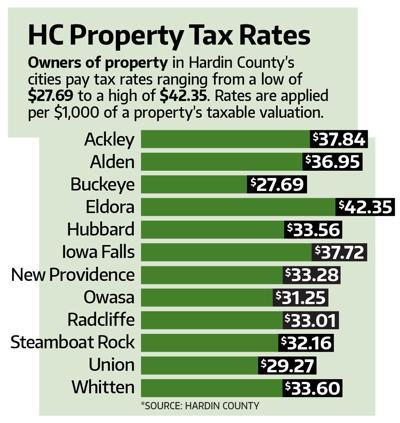 Hardin County Property Tax Chart