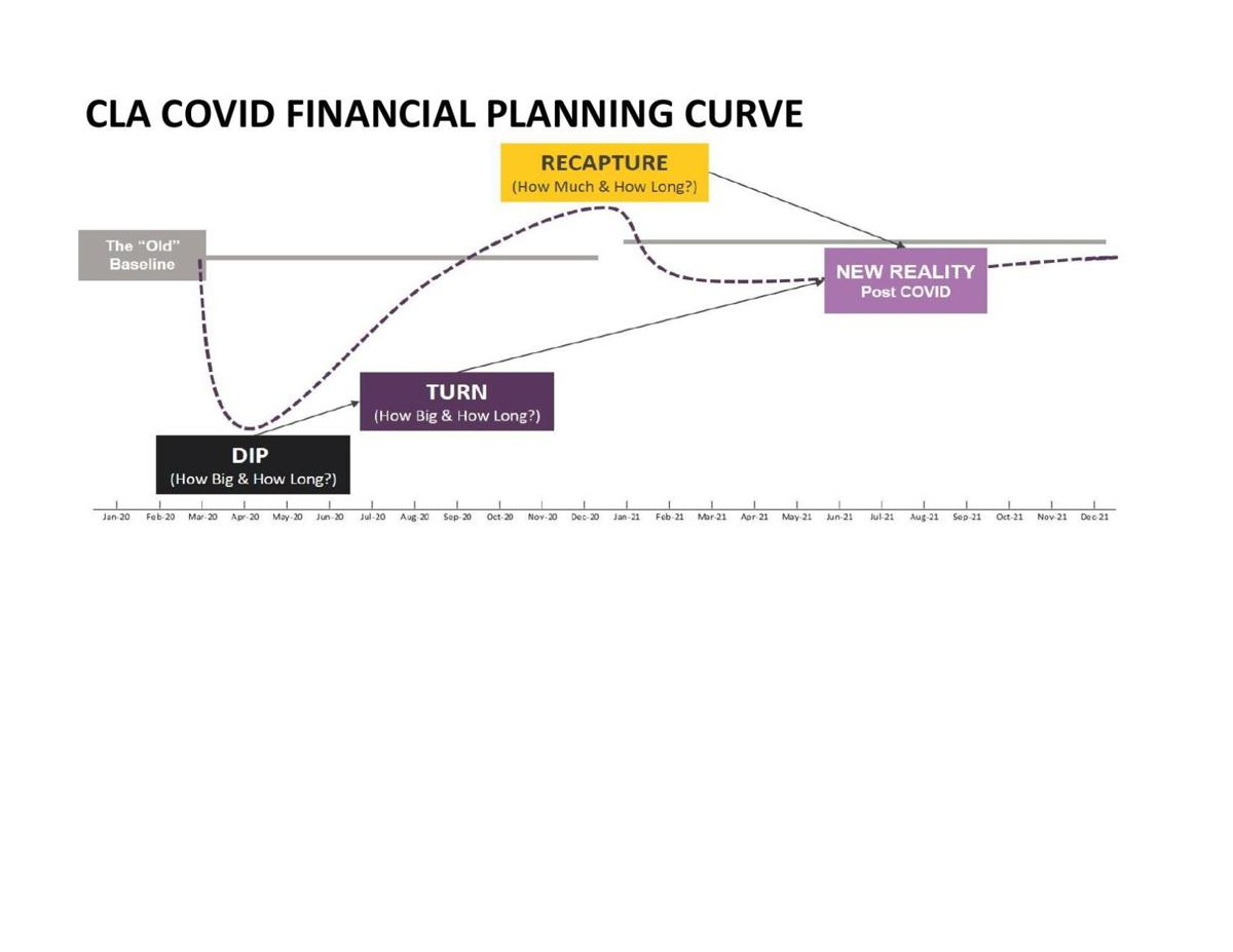HFH Financial COVID Curve