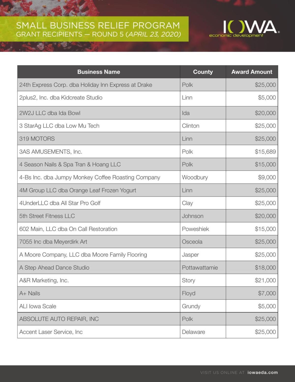 Small Business Relief Grant Recipients - April, 23, 2020