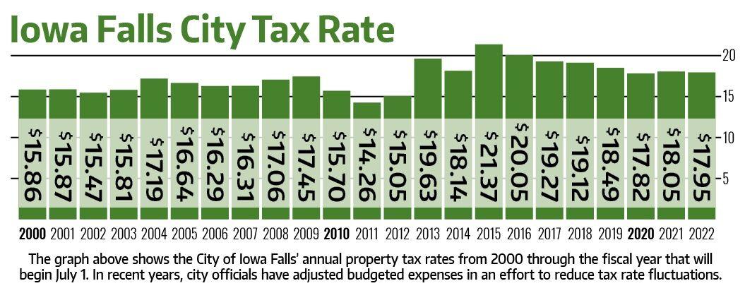 Iowa Falls Tax Rates.jpg