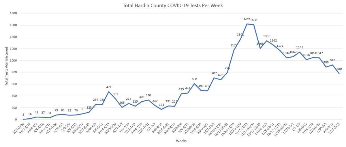 Testing Totals by Week - 2/22/2021