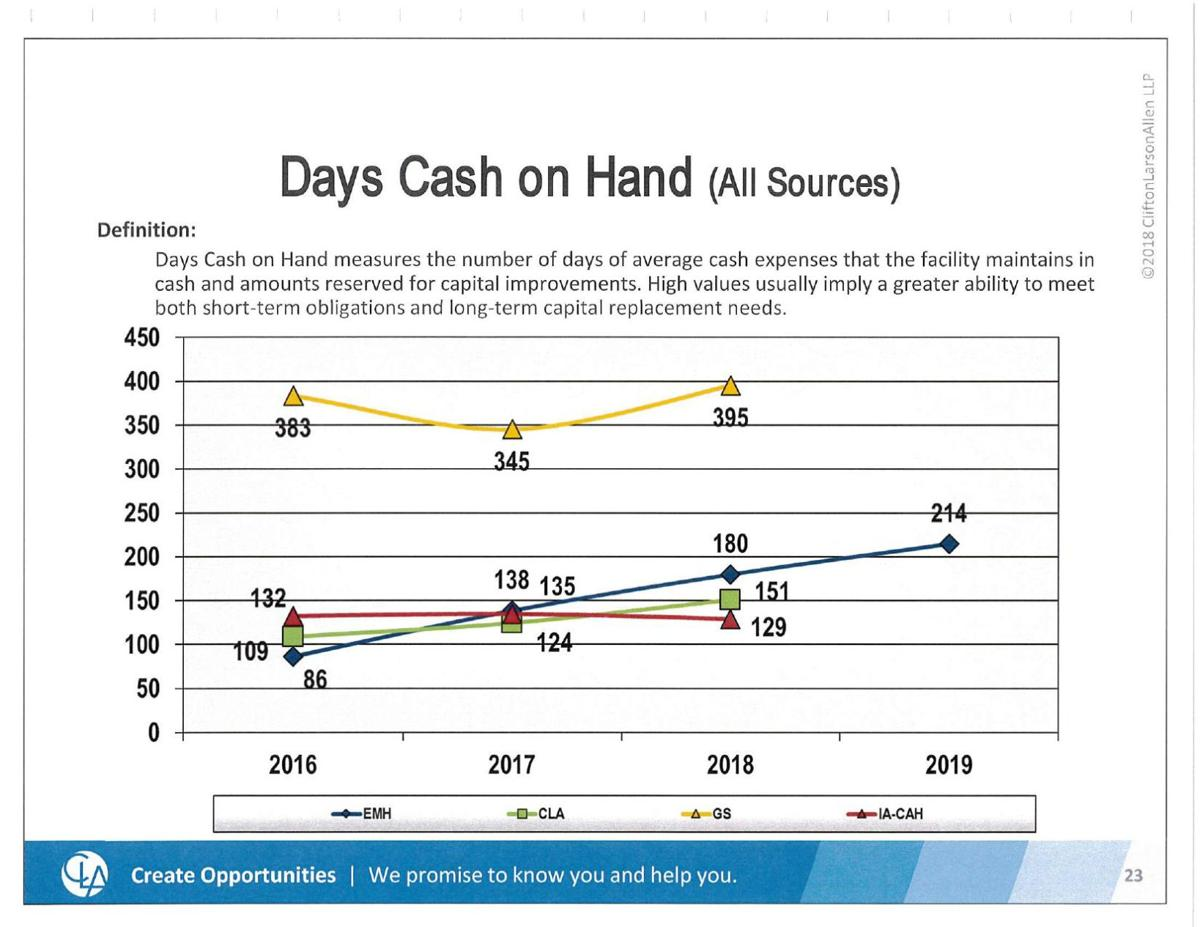 HFH Days of Cash on Hand