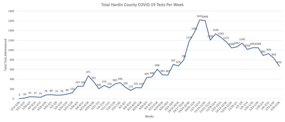Total Tests Through Feb. 26, 2021