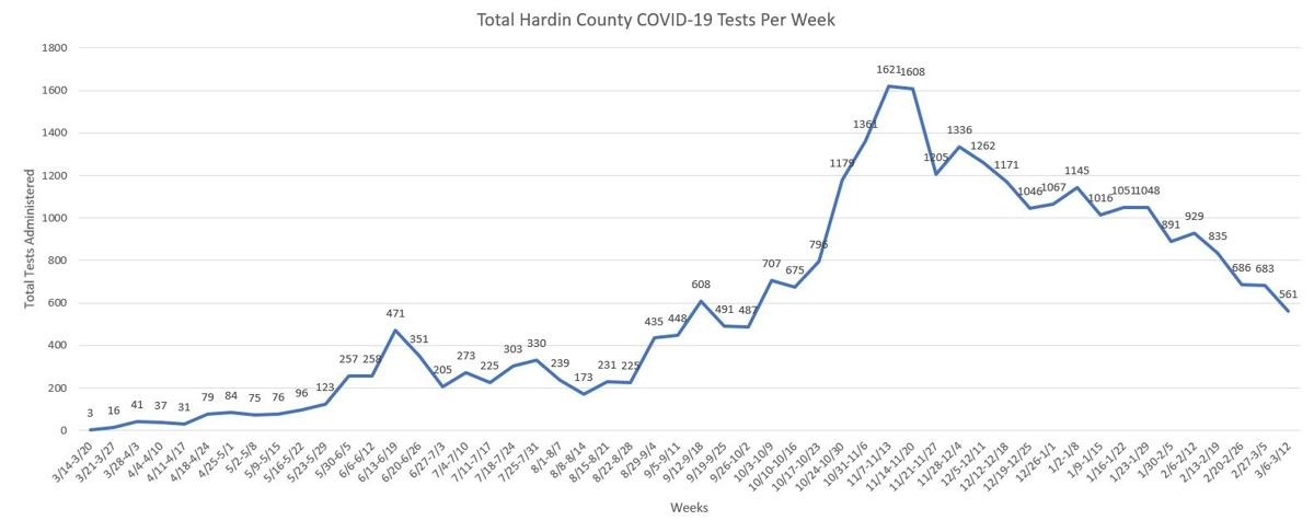 Hardin County COVID Testing Totals March 15, 2021