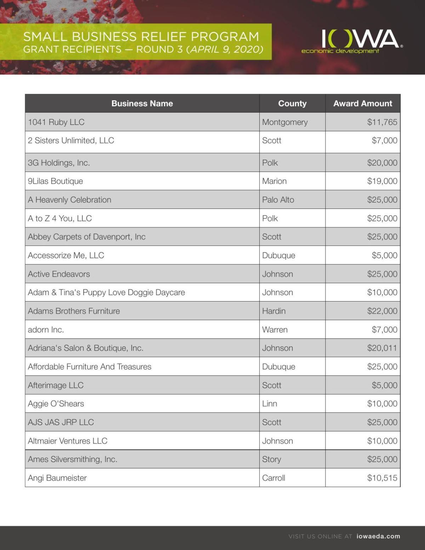 Small Business Relief Grant Recipients - April 9, 2020