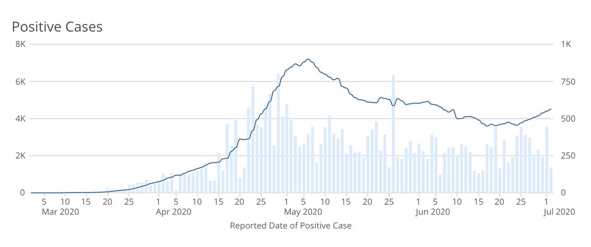 Iowa COVID-19 Cases July 2, 2020
