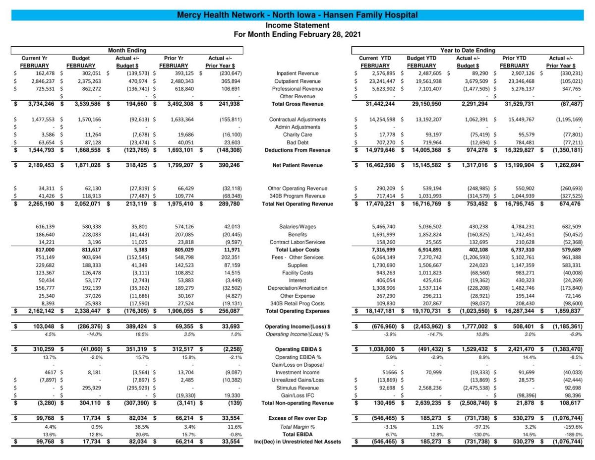 HFH Financials - Feb. 2021