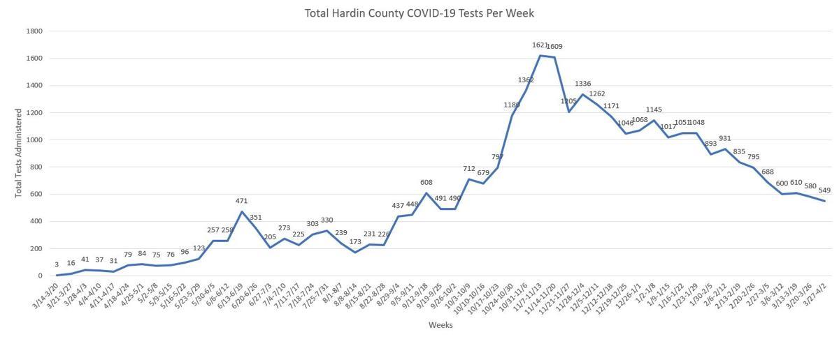 COVID-19 Testing Totals