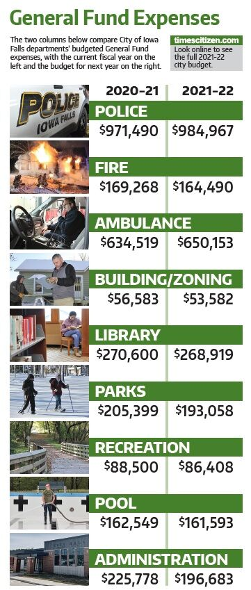General Fund Expenses