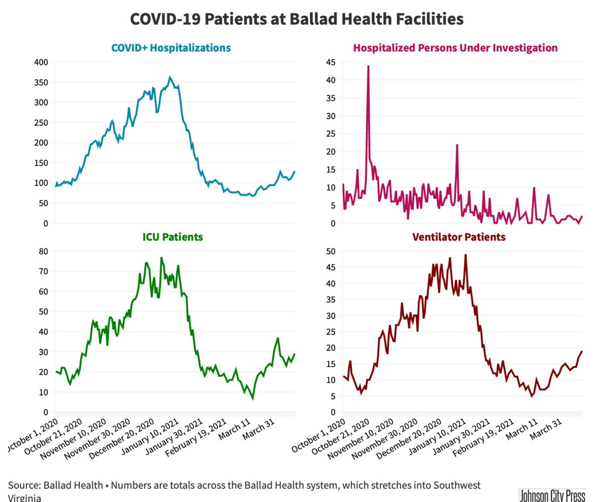 Ballad Health Hospitalizations@2x-103.png