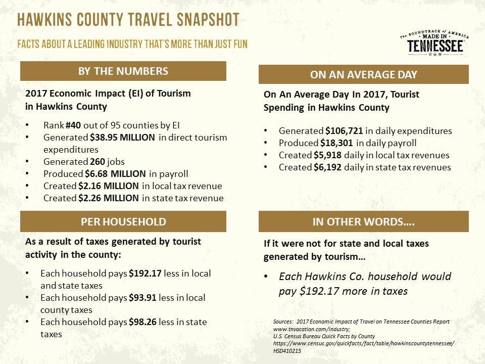 Economic impact of tourism in Hawkins County continues to grow