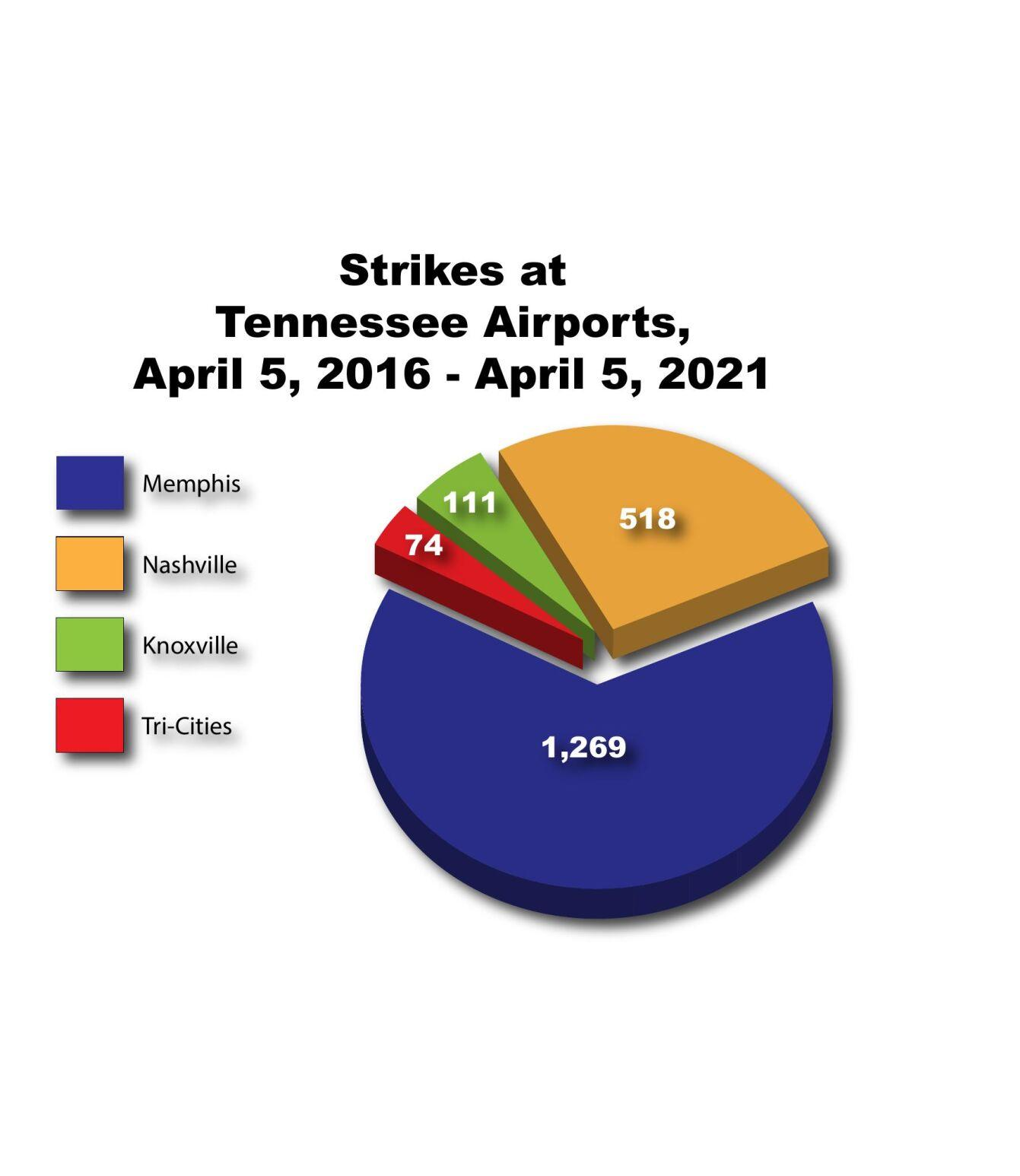 Strikes at Tennessee Airports FINAL.pdf