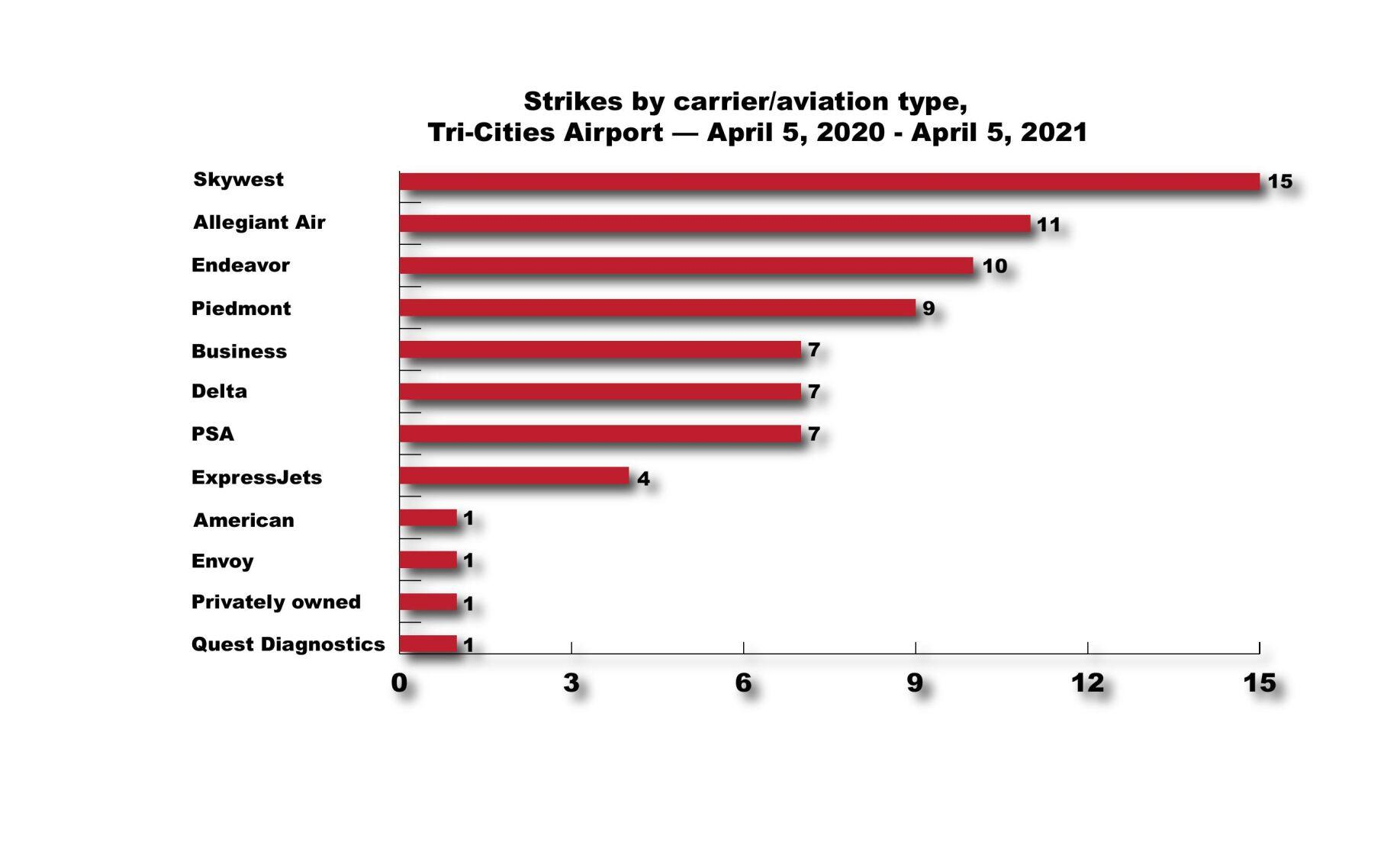 Strikes by carrier or aviation type FINAL.pdf