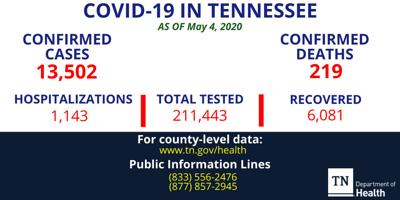 Nine new COVID-19 deaths, 267 new recoveries in Tennessee
