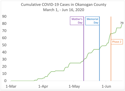Graph from Okanogan County.
