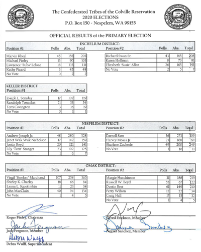 Official results in the 2020 CBC Primary Election.